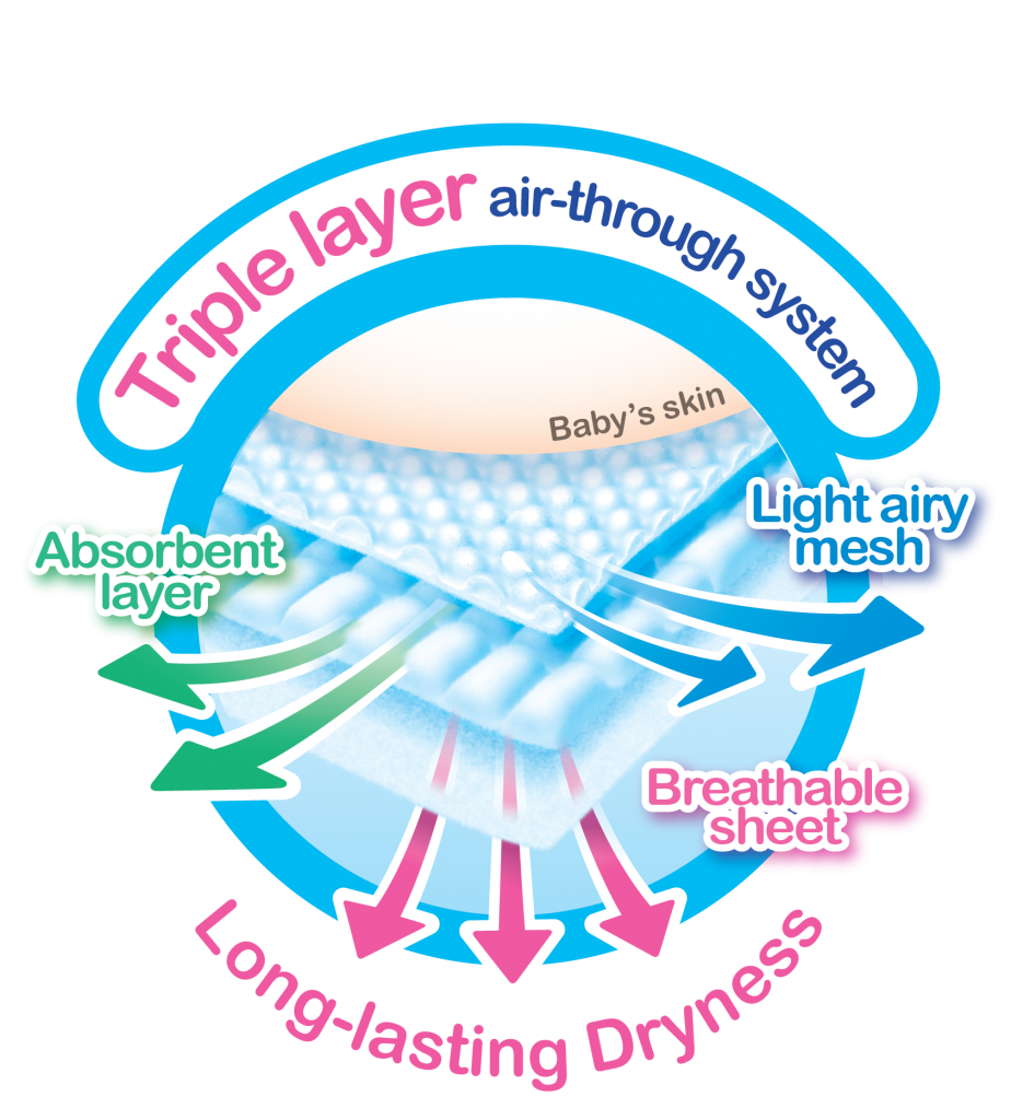 triple-layer-air-through-system-2